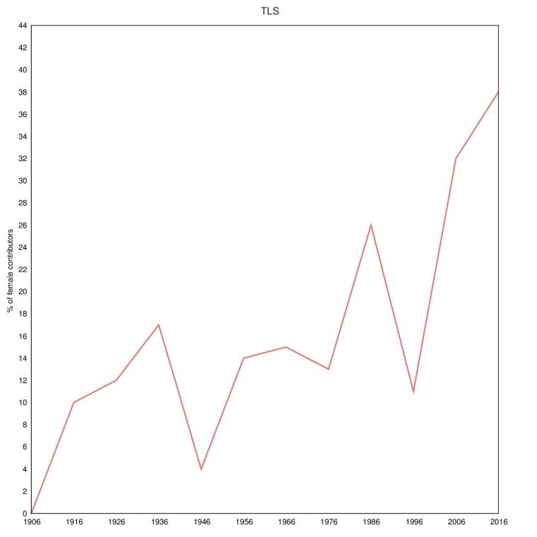 5 TLS 1906 to 2016